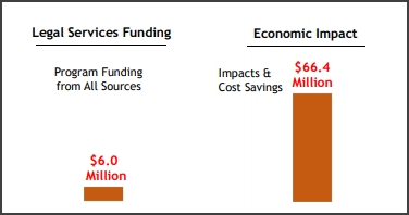 Graphic showing 6 million dollars of funding and 66.4 million dollars of economic impact